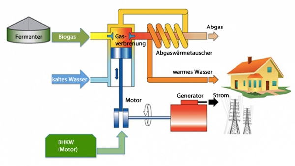 HK Bioenergie Lastrup